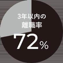 3年以内の離職率 72%